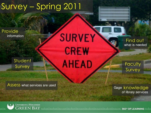 Student SurveyawarenessLack ofProblems withfull-text articlesLibrary infoMoreneeded in coursesintroquestionsSurvey