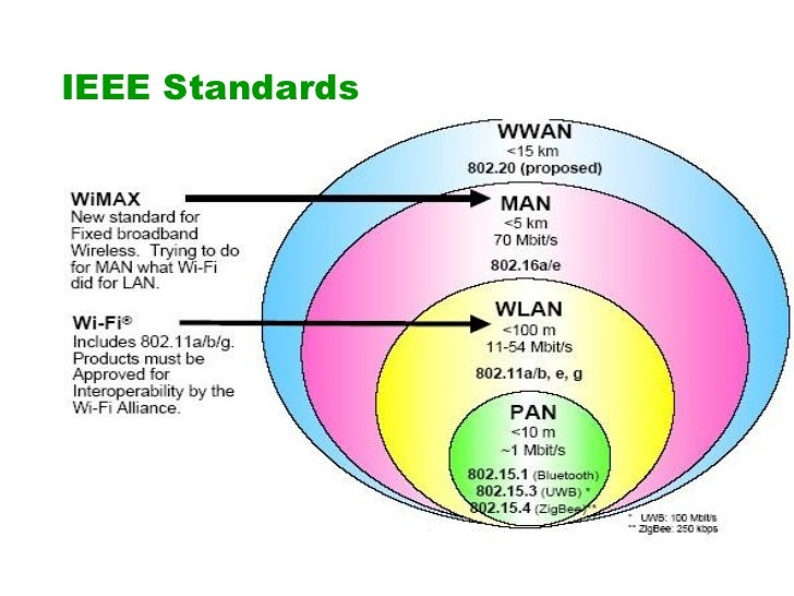 report on wimax Π2: the wimax technology preface worldwide interoperability for microwave access (wimax), is a wireless the rest of this report is structured as follows.