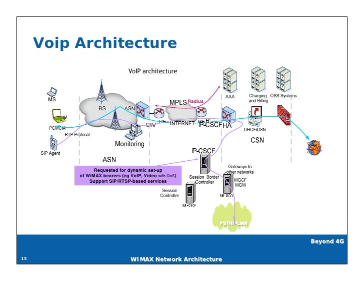 Wi Max Network Architecture V0 1 Pdf Version