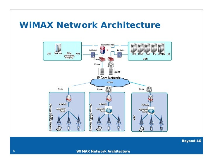 wi max network architecture v0.1 pdf version
