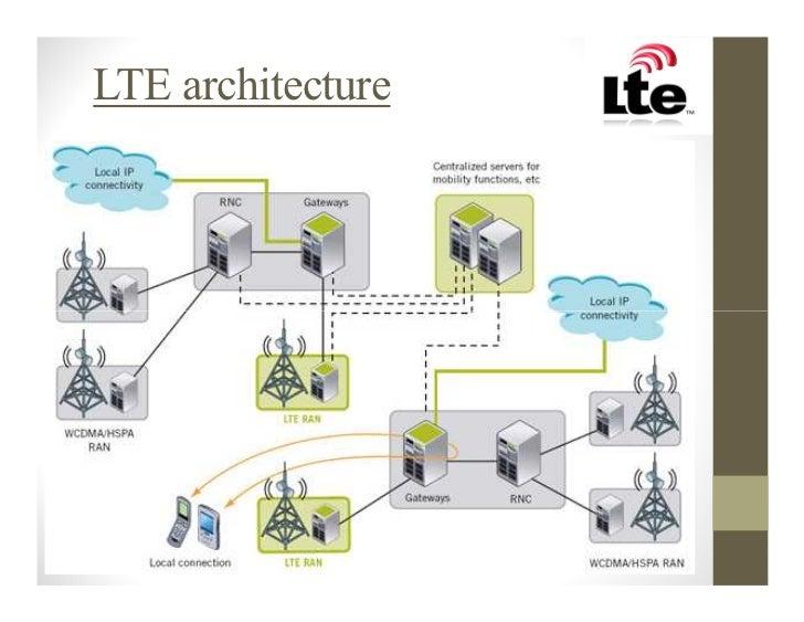 Wimax vs lte for Architecture lte