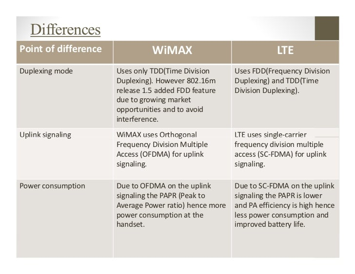 comparison between wimax and hsdpa Difference between gprs, edge, 3g, hspa while hsdpa stands for high-speed down-link packet access wimax means worldwide.