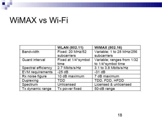 wimax vs wifi Wimax deployments in the far east have shown that the wifi business model is superior to the wimax model 10 historically large network operators were customers of proprietary technology vendors.