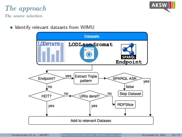 The approach The source selection Identify relevant datasets from WIMU Valdestilhas et al. (AKSW) More Complete Resultset ...