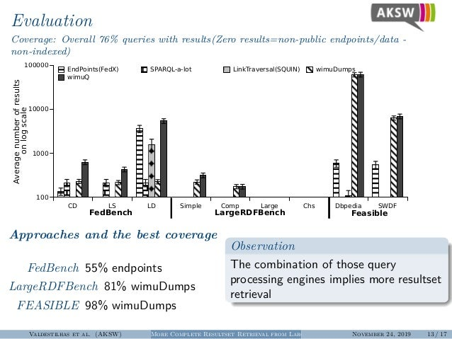 Evaluation Coverage: Overall 76% queries with results(Zero results=non-public endpoints/data - non-indexed) CD LS LD Simpl...