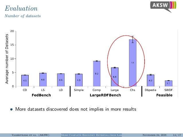 Evaluation Number of datasets More datasets discovered does not implies in more results Valdestilhas et al. (AKSW) More Co...