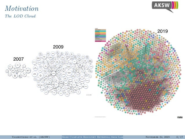 Motivation The LOD Cloud 2007 2009 2019 Valdestilhas et al. (AKSW) More Complete Resultset Retrieval from Large Heterogene...