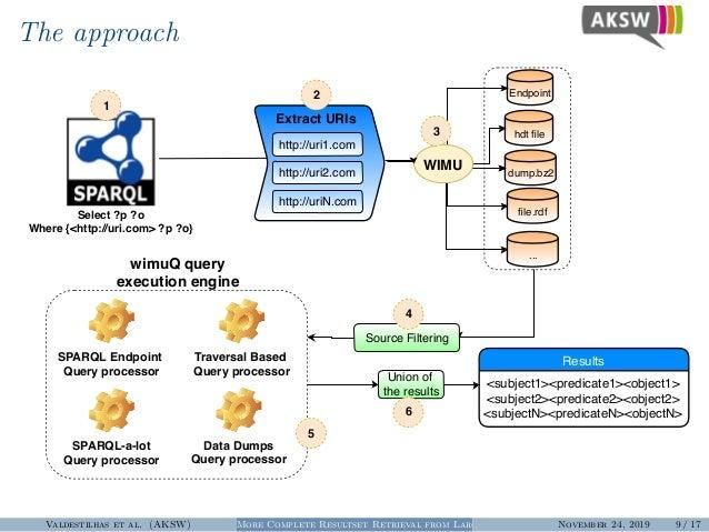 The approach Select ?p ?o Where {<http://uri.com> ?p ?o} Endpoint hdt file dump.bz2 file.rdf ... http://uri1.com http://uri2...