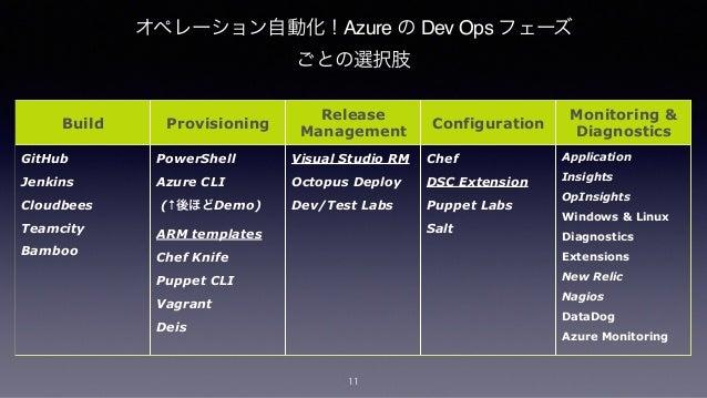 Classic Model (v1) Azure のインフラが変わります(新旧のモードチェンジ可) Resource Manager (V2) Storage Account Virtual Network Cloud Service Subn...