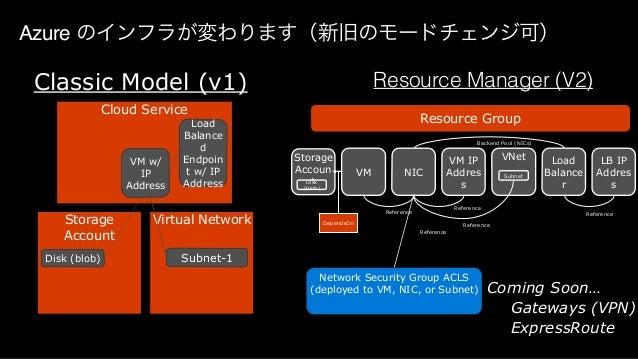 Dockerイメージを身近に http://azure.microsoft.com/en-us/documentation/templates/