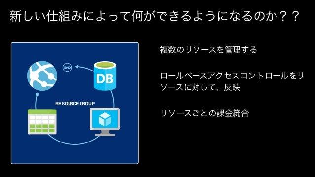 ▪ Demo Azure Resource Manager