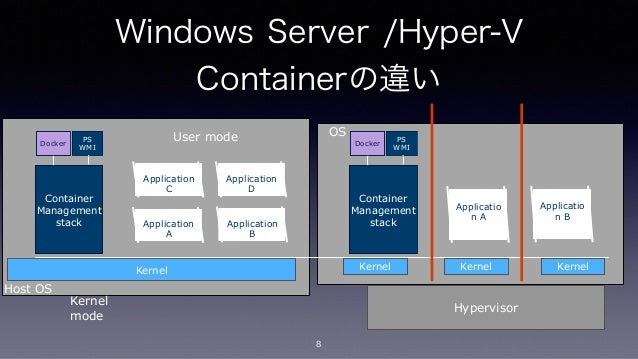 10 deliver Windows Containers Docker VM Extension Hyper-V Containers Visual Studio tooling Continuous Integration with Vis...