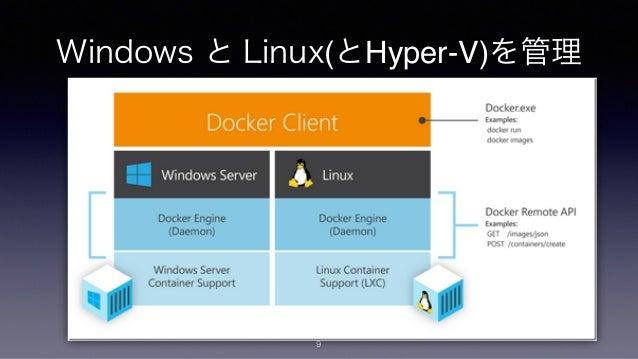 オペレーション自動化!Azure の Dev Ops フェーズ ごとの選択肢 11 Build Provisioning Release Management Configuration Monitoring & Diagnostics Gi...