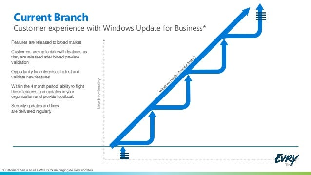 Windows 10 Enterprise LTSB - No more built-in metro apps ...