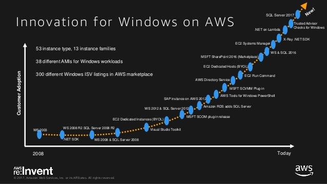 Windows dedicated server aws
