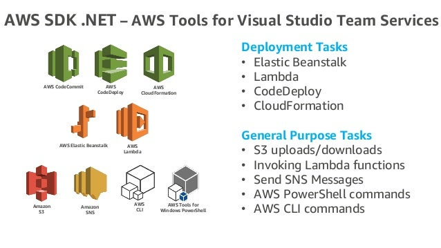 WIN205-Building a Better  NET Bot with AWS Services
