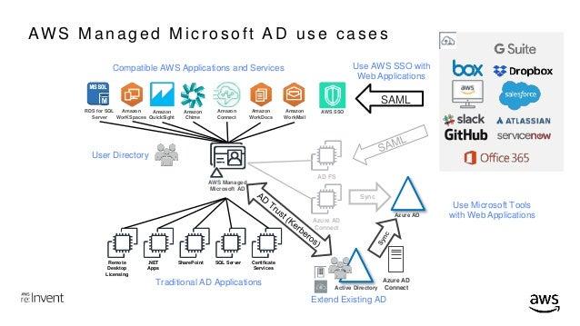 REPEAT] Microsoft Active Directory Deep Dive (WIN303-R