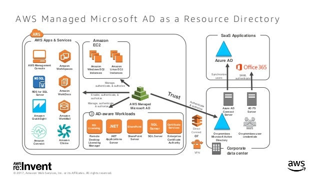 WIN403_AWS Directory Service for Microsoft Active Directory