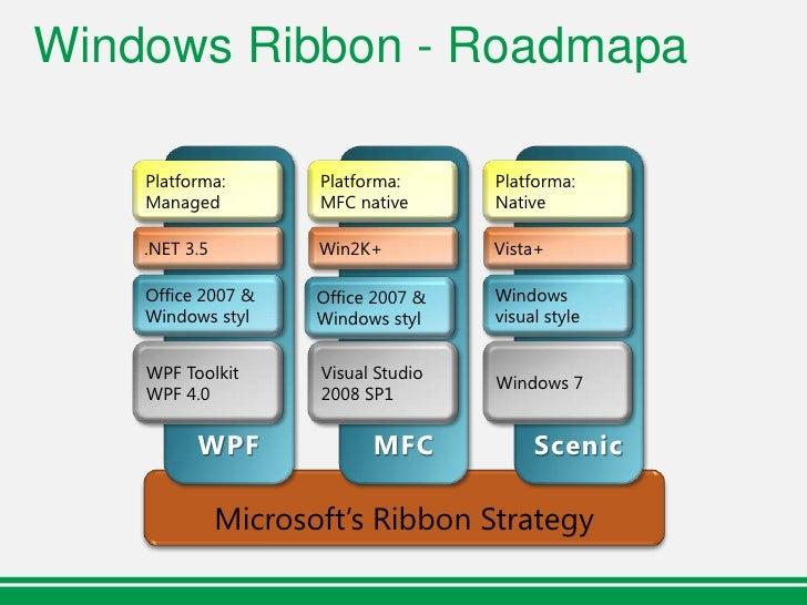 Windows Ribbon – Ovládací prvky