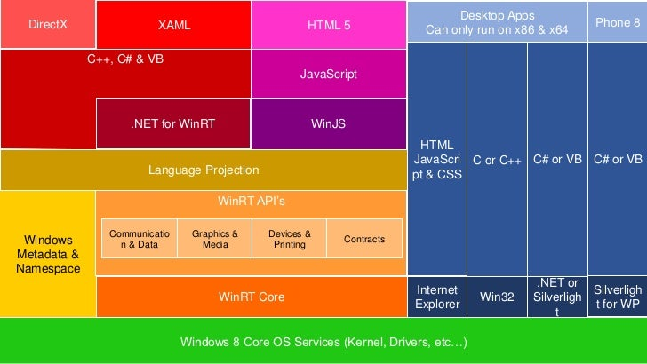 Win8 architecture for developers for Windows 7 architecture