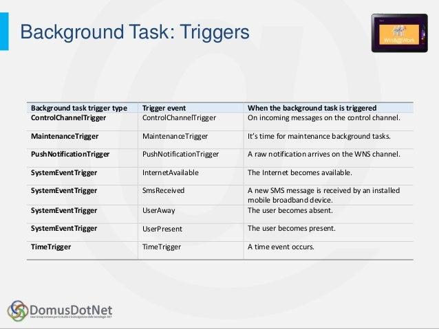 Push Notification, Live Tile e Background Agent