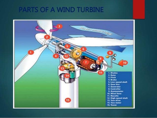 Wind Power Parts : Wind power plant