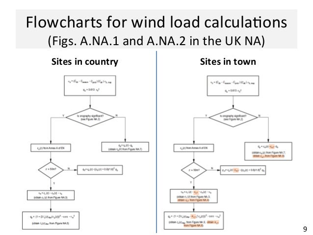 Wind Actions According To EC1