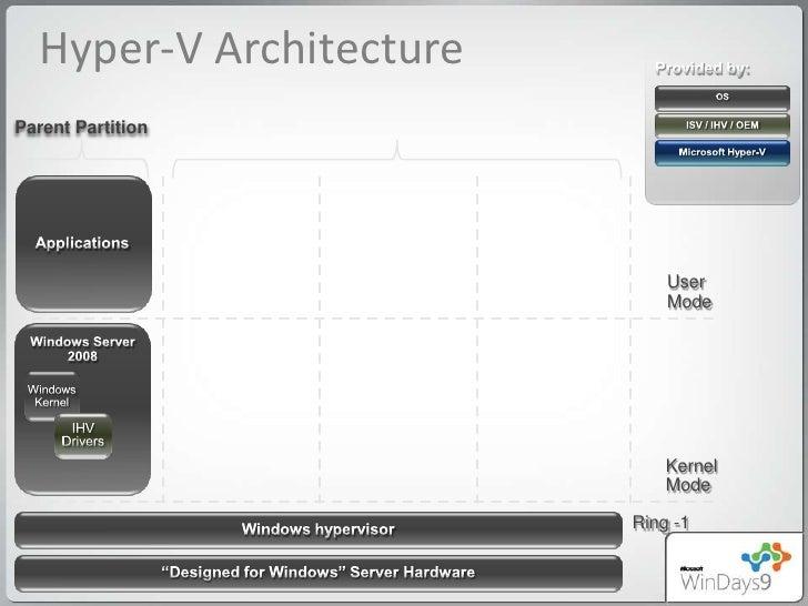 Windows server virtualization hyper v 2008 r2 for Microsoft hyper v architecture