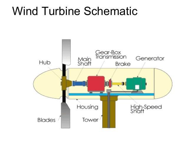 wind energy rh slideshare net wind turbine schematic drawing offshore wind turbine schematic