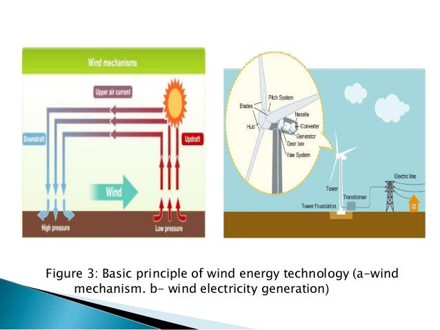 an overview of wind energy The windaction group (wwwwindactionorg) facts, analysis, exposure to industrial wind energy's real impacts.