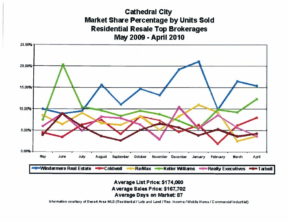 Windermere Real Estate Production Charts May 09 - April 2010