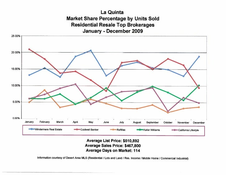 Windermere Real Estate Market Share 2009 Year End