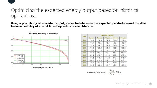 Optimizing the expected energy output based on historical operations… Using a probability of exceedance (PoE) curve to det...