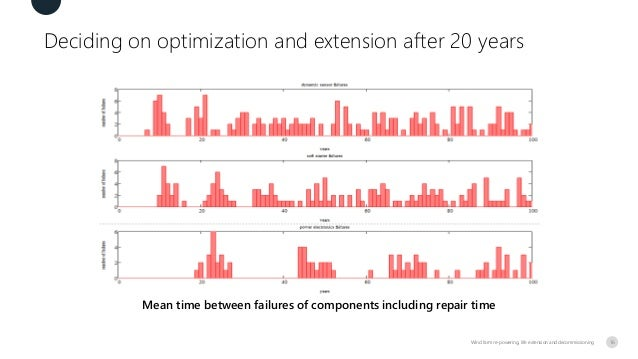 Deciding on optimization and extension after 20 years Wind farm re-powering, life extension and decommissioning Mean time ...