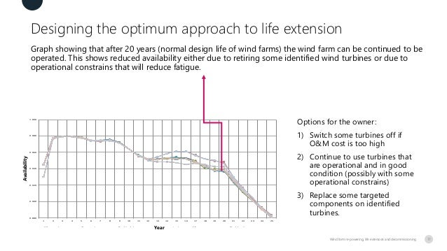 Designing the optimum approach to life extension Graph showing that after 20 years (normal design life of wind farms) the ...