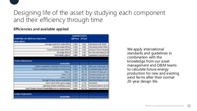 Designing life of the asset by studying each component and their efficiency through time Efficiencies and available applie...