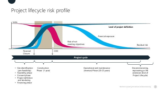 Project lifecycle risk profile Wind farm re-powering, life extension and decommissioning Project cycle Risk of not meeting...
