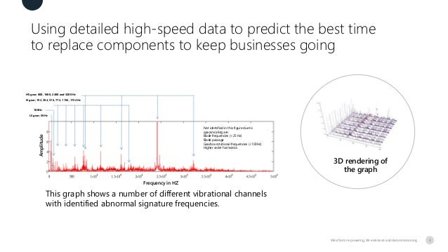 Using detailed high-speed data to predict the best time to replace components to keep businesses going Wind farm re-poweri...