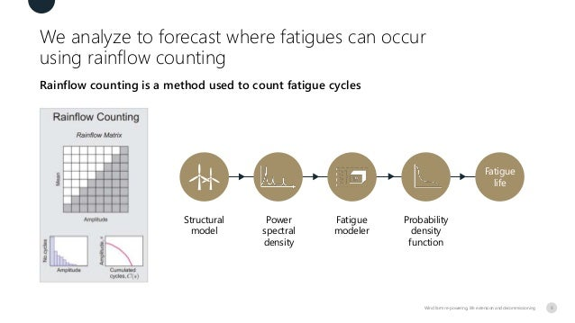 We analyze to forecast where fatigues can occur using rainflow counting Rainflow counting is a method used to count fatigu...