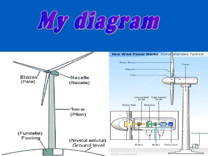 Wiring And Diagram  Diagram Of Windmill Working