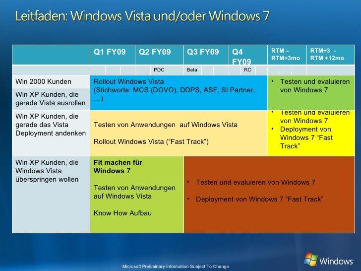 Q1 FY09 Q2 FY09 Q3 FY09 Q4 FY09 RTM – RTM+3mo RTM+3  - RTM +12mo PDC Beta RC Win 2000 Kunden Rollout Windows Vista (Stichw...