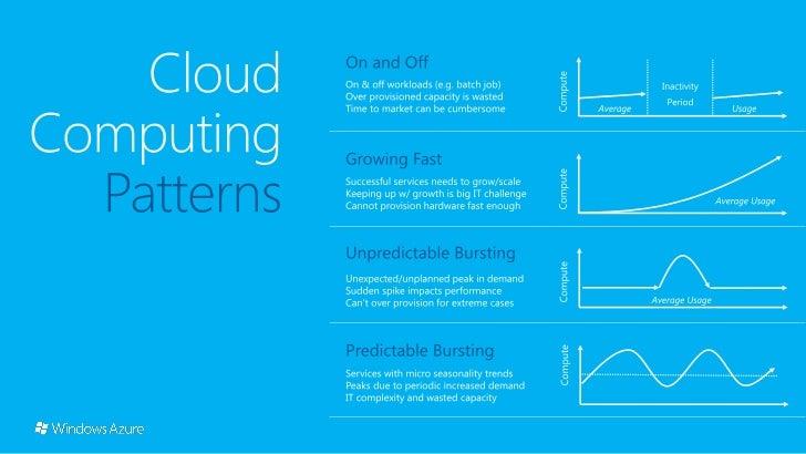 Windows Azure Overview Slide 3