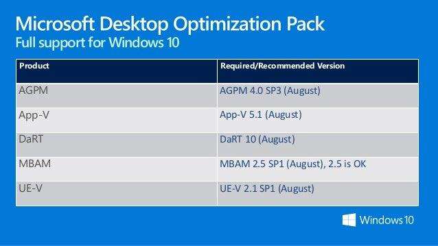 Windows 10: Windows 10 de ITPros a ITPros