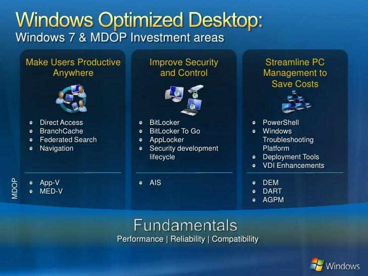 Windows 7 Optimized Desktop
