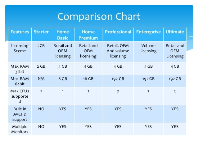 Windows 7 edition powerpoint for Window brand comparison