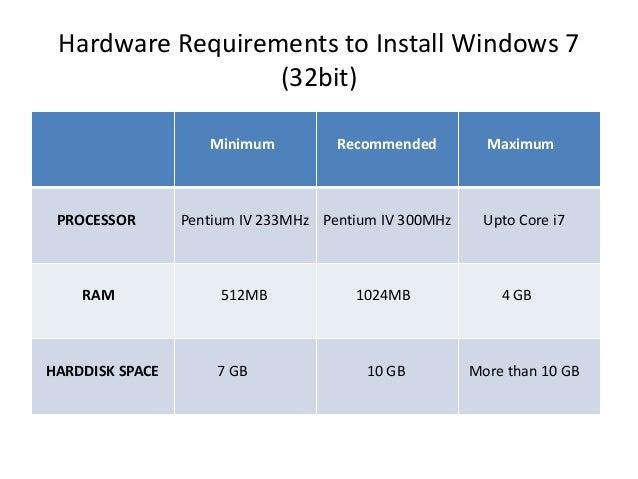 Hardware Requirements to Install Windows 7 (32bit) Minimum Recommended Maximum PROCESSOR Pentium IV 233MHz Pentium IV 300M...