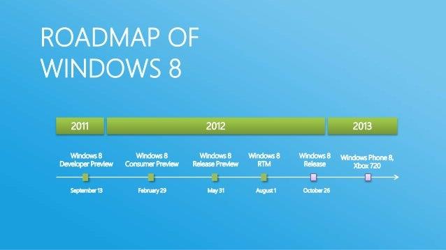 ROADMAP OFWINDOWS 8    2011                                    2012                                        2013    Windows...