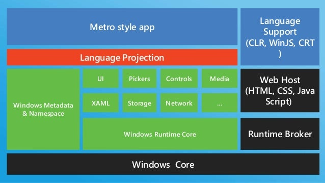WINDOWSMETADATAConcise, complete description of the Windows RuntimeGenerated natively from C++ or C#/VB CompilerEfficient ...