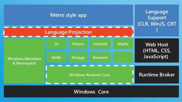 WINRT OBJECT                              Shell32.dll       ObjectActivation Store (Registry)           Windows Metadata (...
