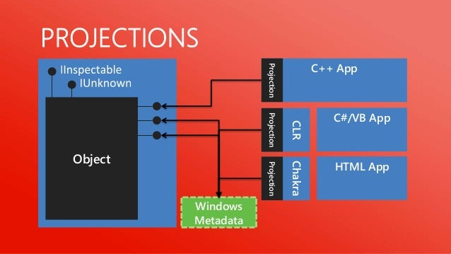 PROJECTIONS EXAMPLE                                C++ App                 STL-style                 Projection  Array    ...
